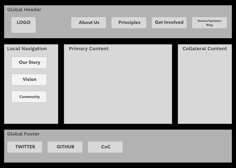 Website Schematic - v2   Data Together Website   Zeplin Scene
