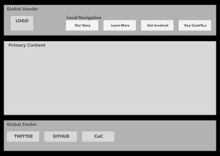Website Schematic - v2 | Data ther Website | Zeplin Scene on